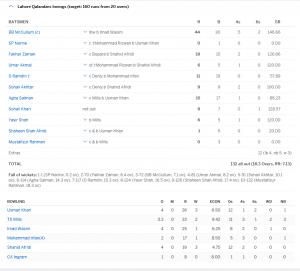 Lahore team result M8.