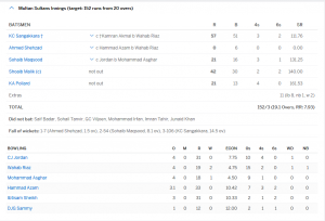 Multan Team Result M1