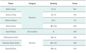 Pakistani Players Ranking